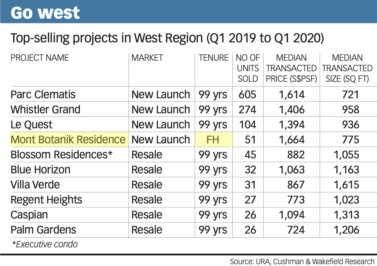Mont Botanik Residence top selling projects in west region FH